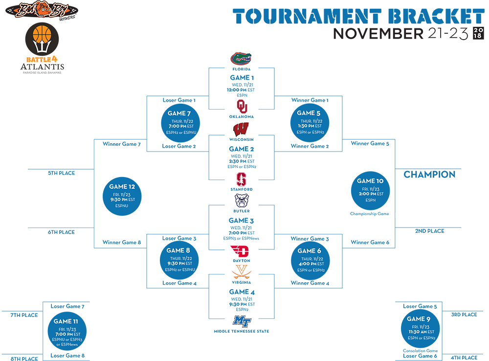 Battle 4 Atlantis Tournament Brackets