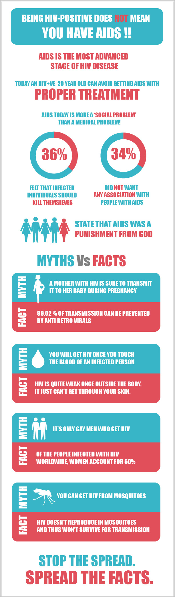 AIDS/HIV Infographic – December is AIDS/HIV Awareness