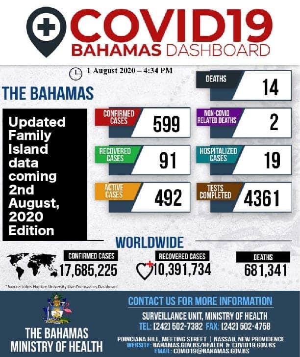 Bahamas Dashboard Aug 1st 2020