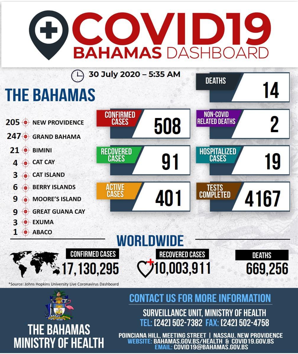 Bahamas Dashboard July 30th 2020