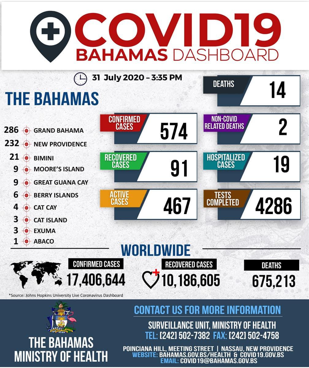 Bahamas Dashboard July 31st 2020