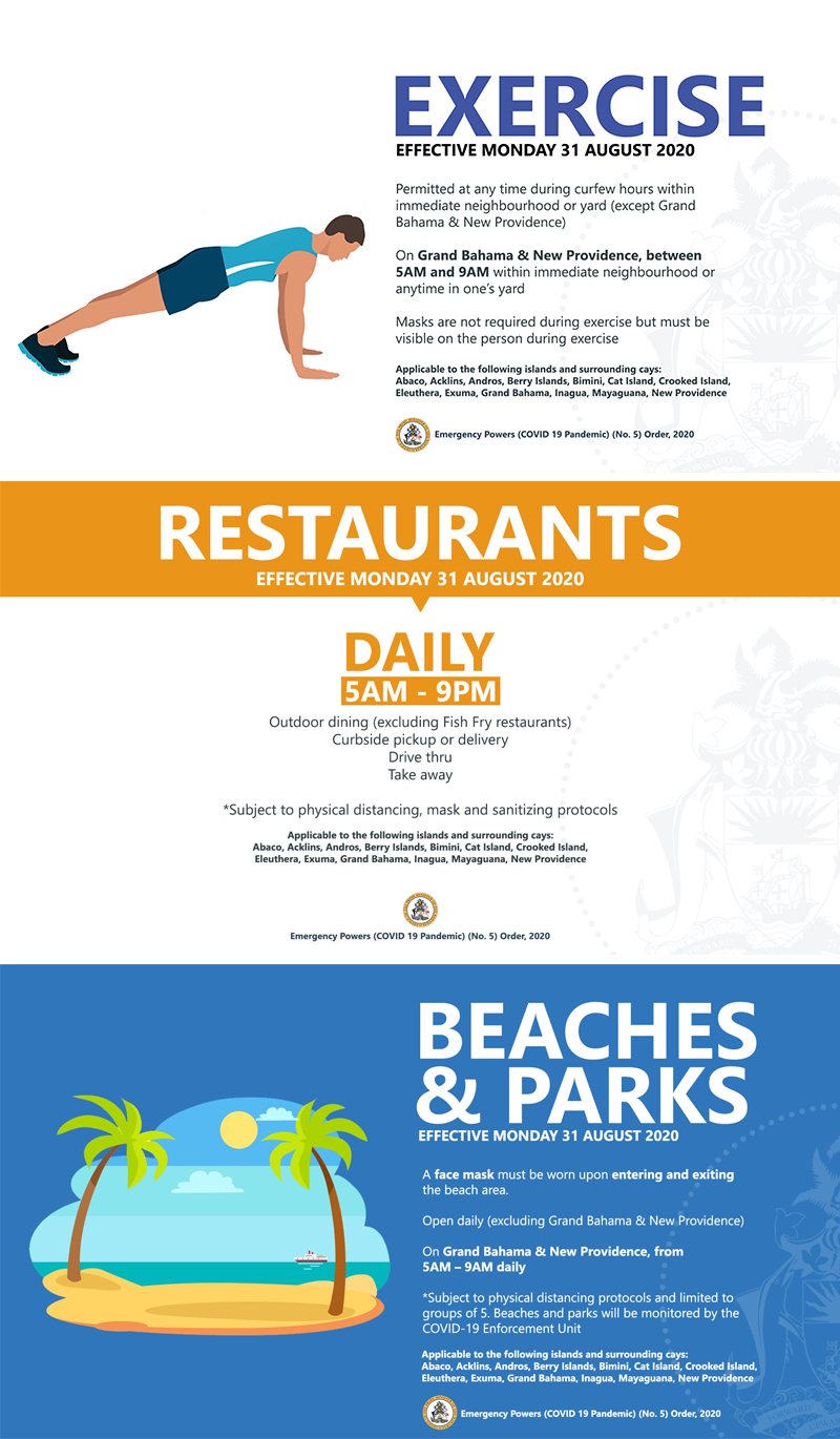 COVID Gyms, Beach and Restaurants Re-Openings
