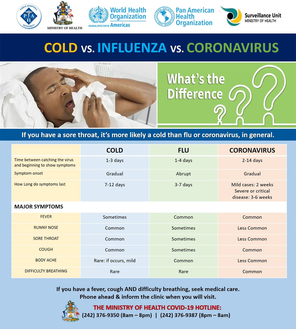 Cold, Influenza and Coronavirus