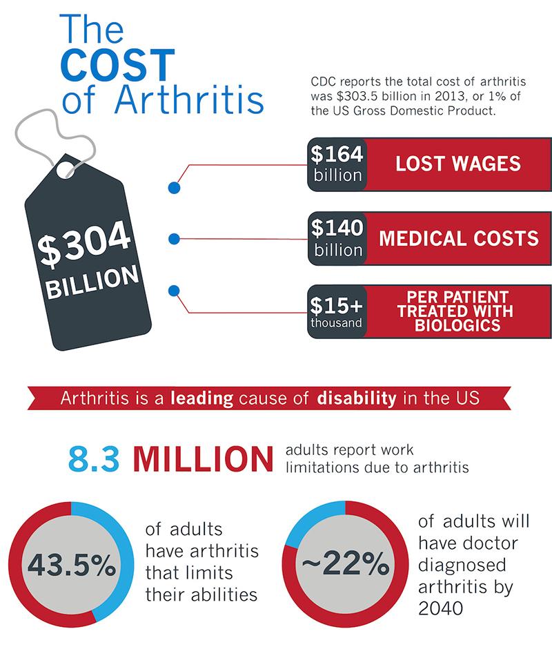 The Cost Of Arthritis