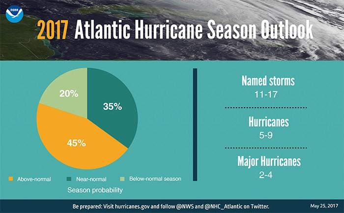 NOAA 2017 Hurricane Season Outlook