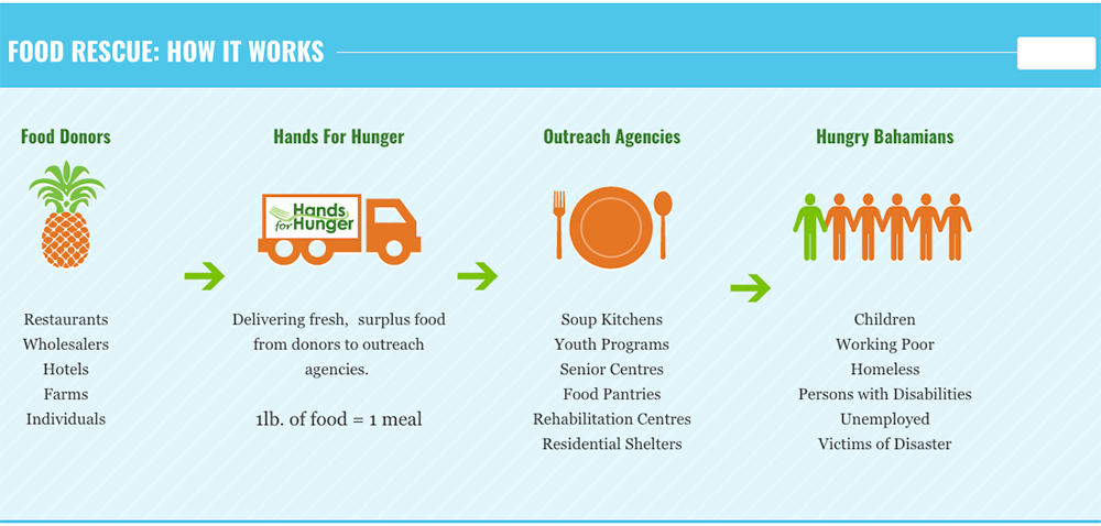 Hands For Hunger FOOD RESCUE: HOW IT WORKS