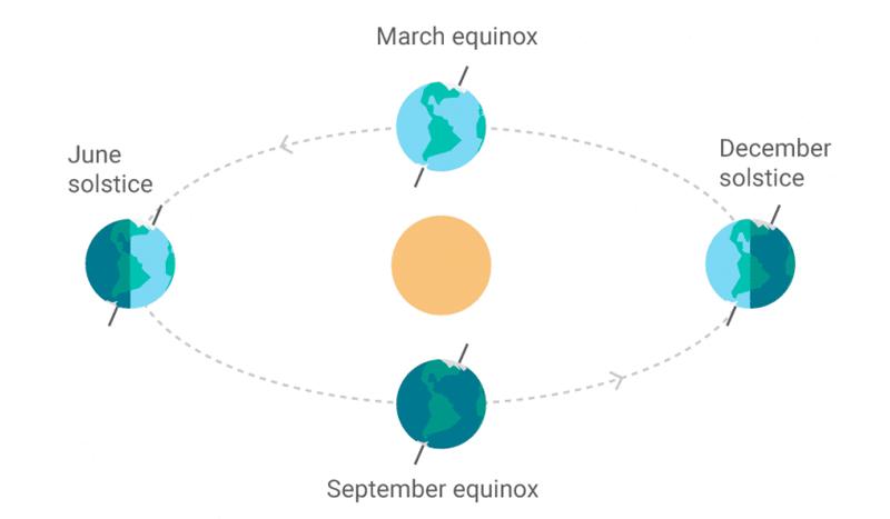 December Solstice 2018