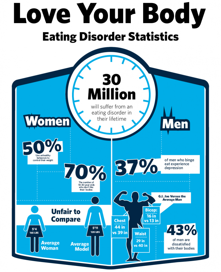 Love Your Body Eating Disorder Statistics