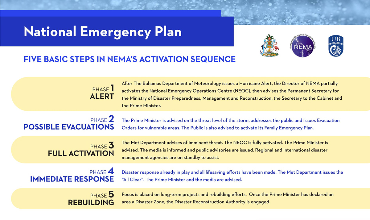 2020 National Emergency Plans