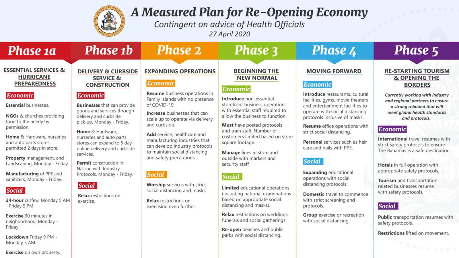 COVID-19 A Measured Plan For Re-Opening The Economy