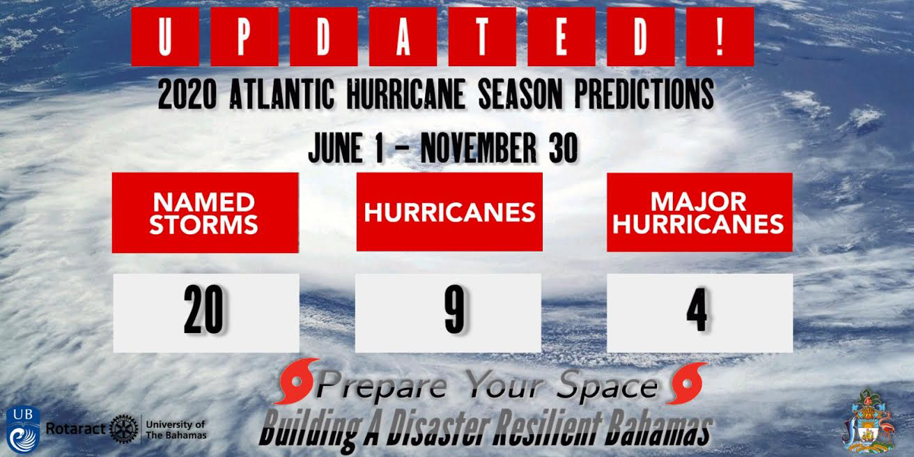 2020 Atlantic Hurricane Predictions