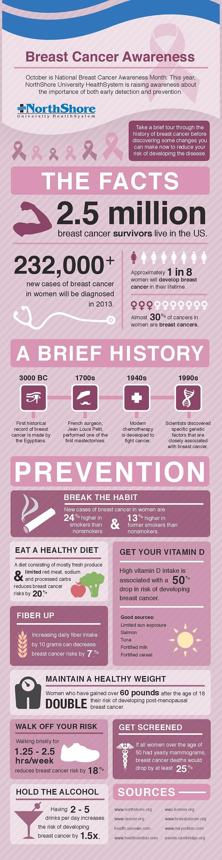 Breast Cancer Infographic – October is National Breast Cancer Awareness Month