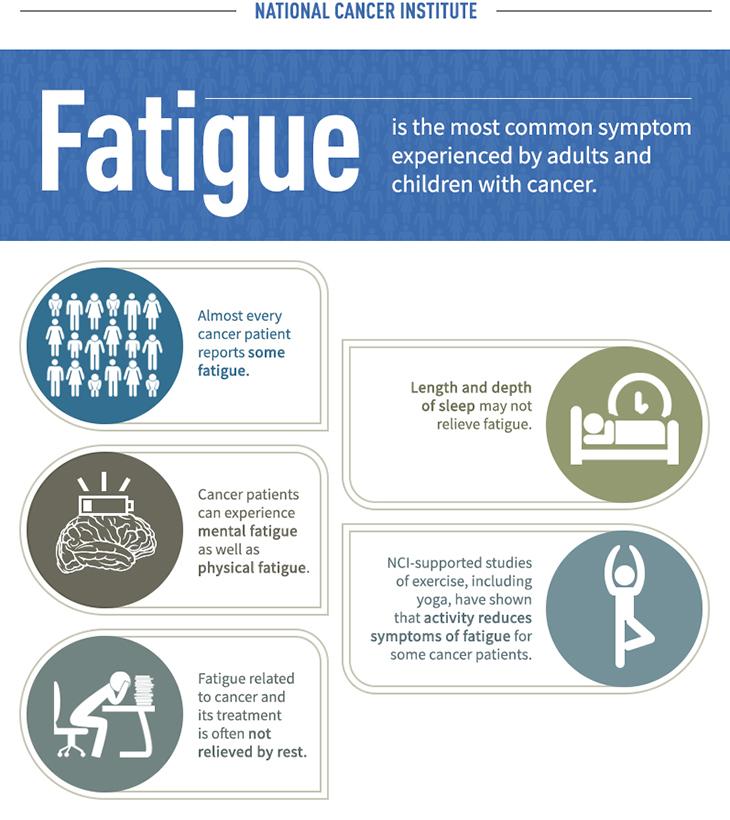 Fatigue Due To Cancer
