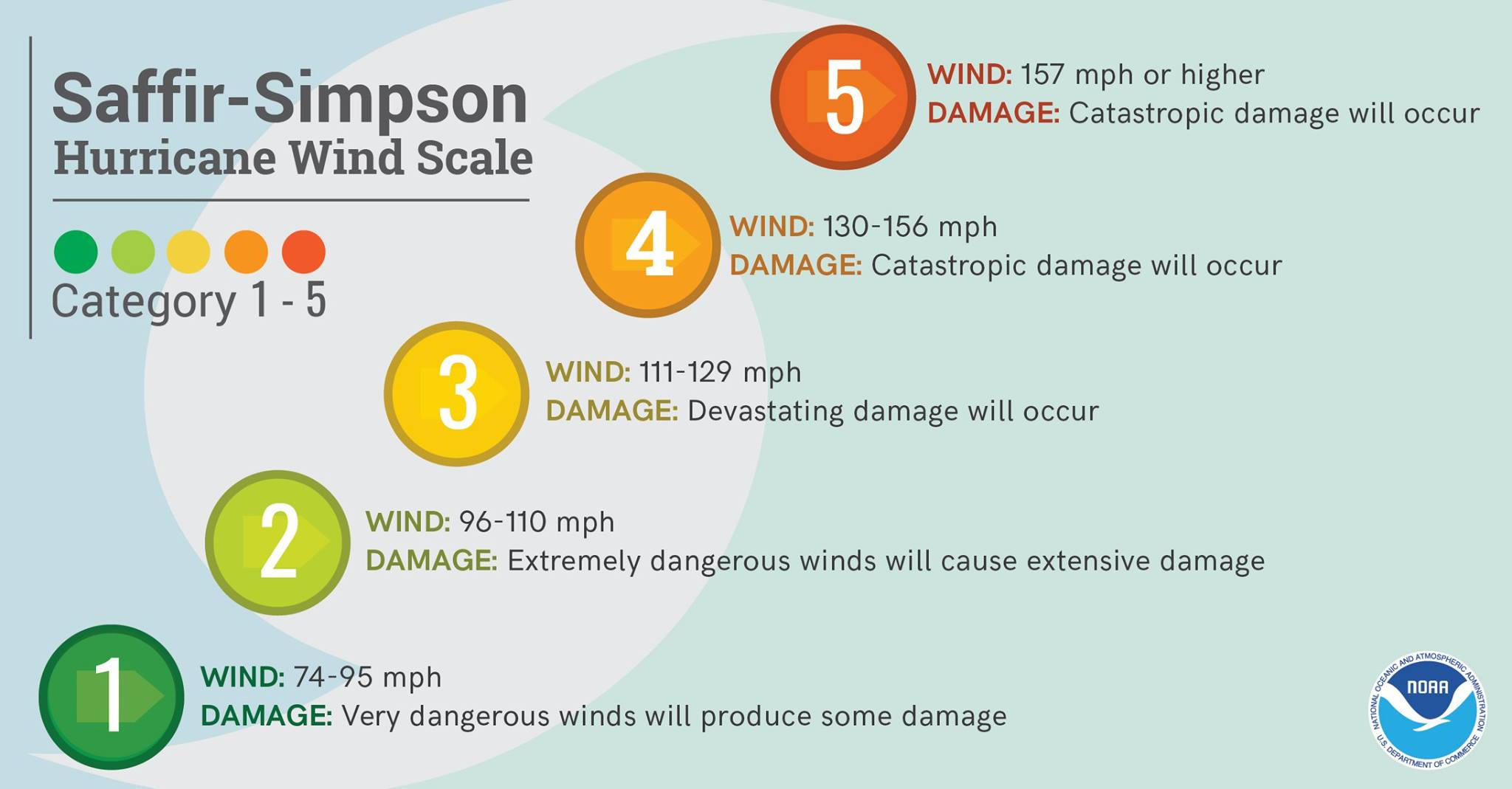 Saffir-Simpson Scale | Hurricane Season 2017